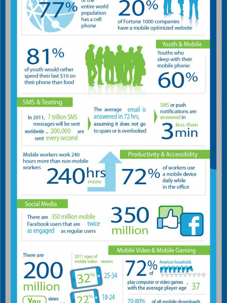 Why Mobile Recruiting? Infographic