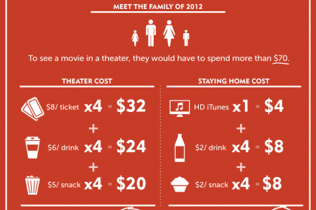 Why movie theater attendance is falling. Infographic
