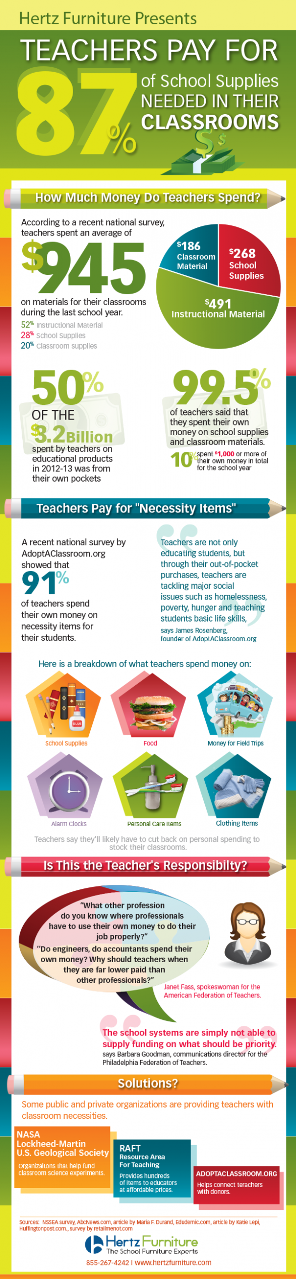 Teachers pay for 87% of the school supplies needed in their classrooms