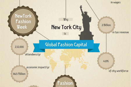 Why New York City is Global Fashion Capital Infographic
