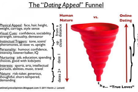 Why Online Dating Can Never Work The Way We Hope It Will Infographic