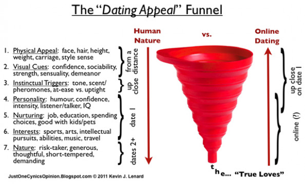 Why Online Dating Can Never Work The Way We Hope It Will | Visual.