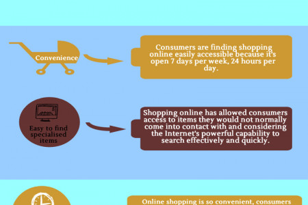 Why Online Shopping Are Popular Infographic