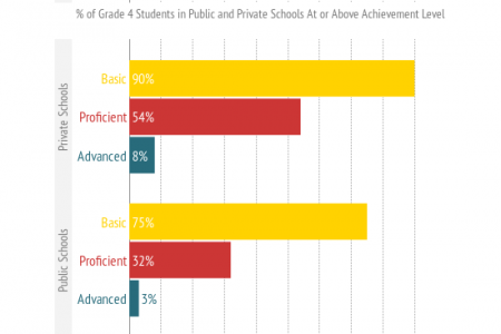 Why Parents Choose Private Schools? Infographic