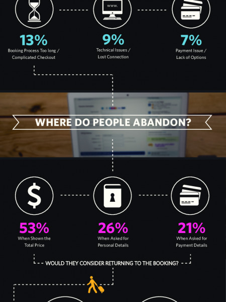 Why People Abandon Their Booking Online Infographic
