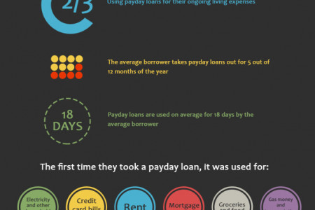 Why People Keep on Borrow Payday Loans?  Infographic