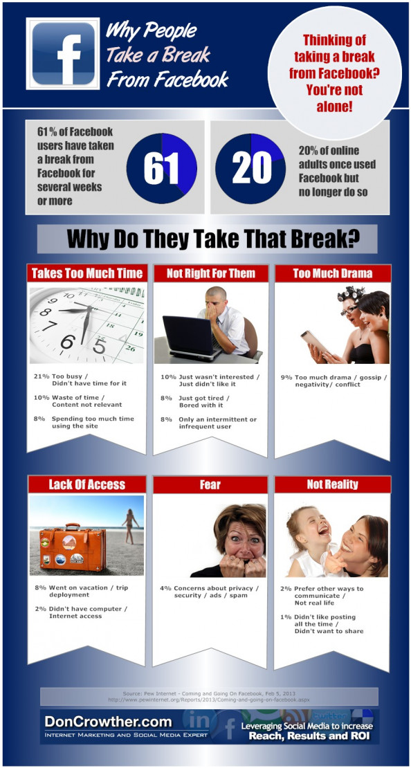 Why People Take A Break From Facebook Infographic