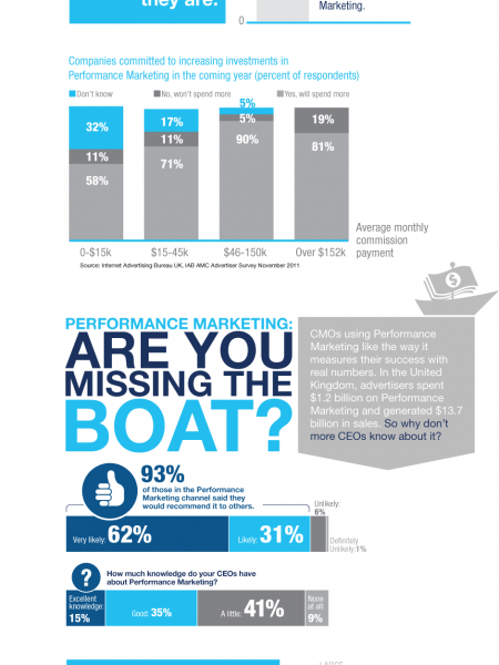 Why Performance Marketing?  Why Now? Infographic