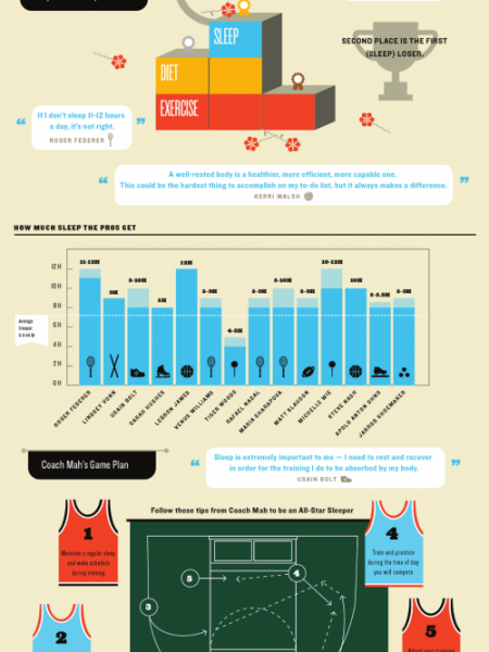 Why Pro Athletes Sleep 12 Hours A Day Infographic