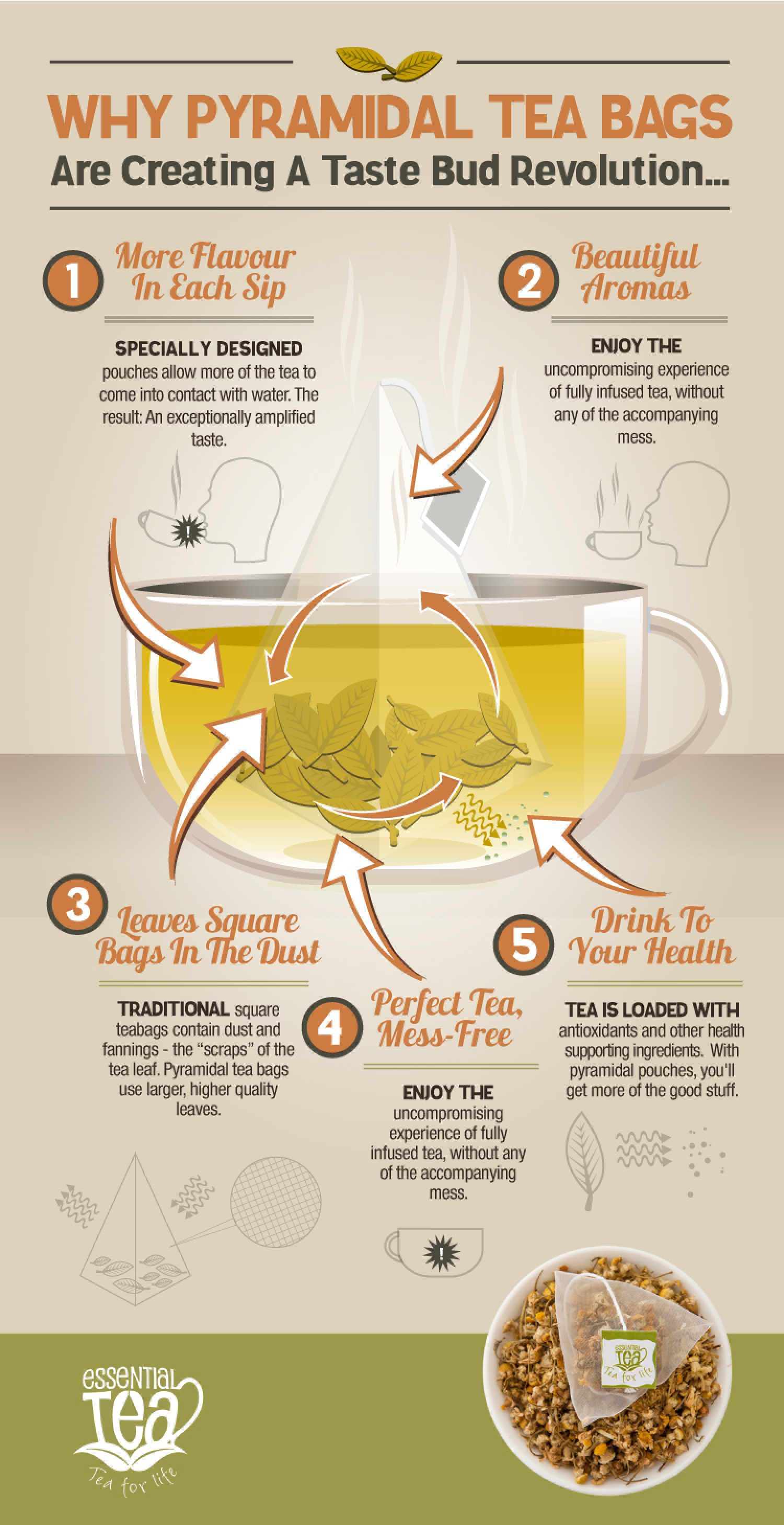 Why Pyramidal tea bags are creating a taste bud Revolution Infographic