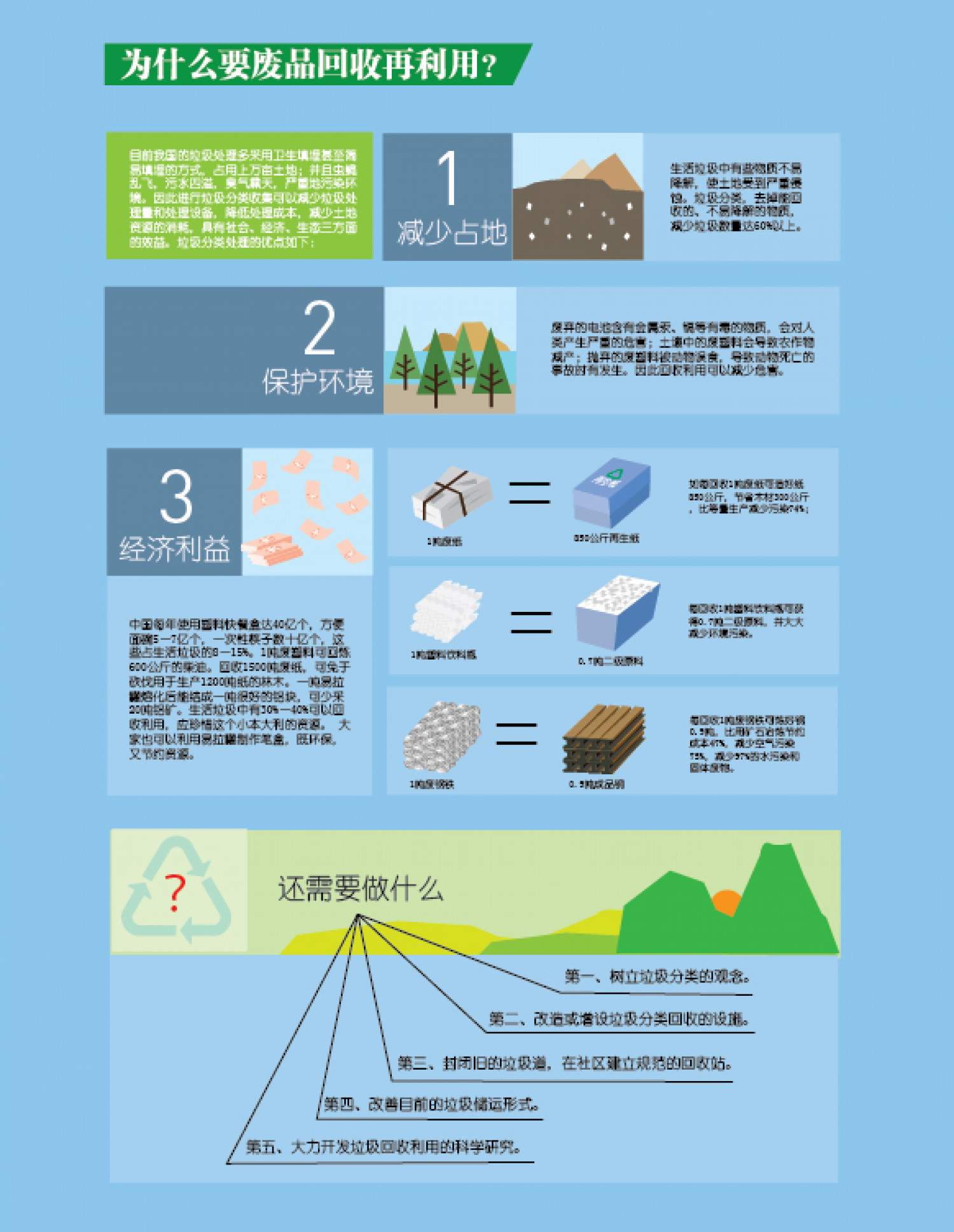 Why Recycle in China Infographic
