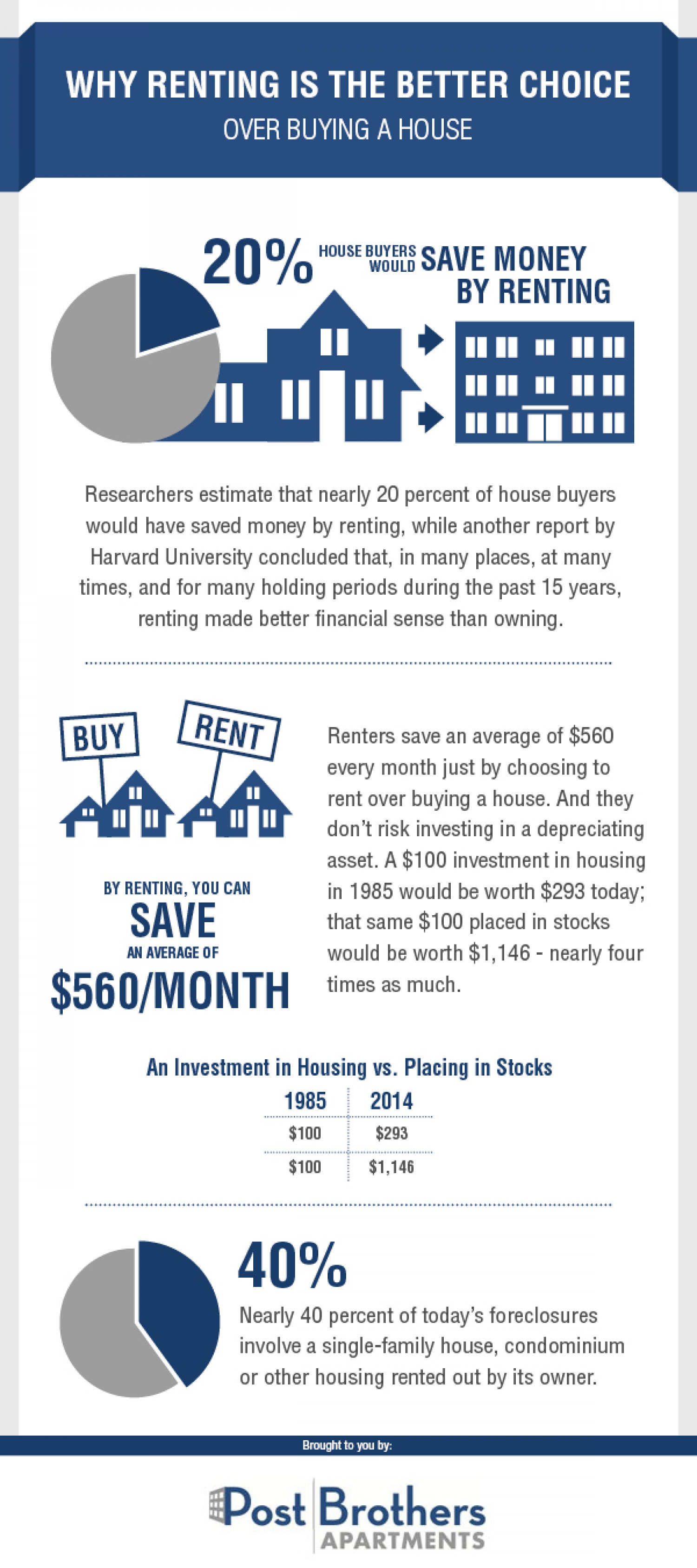 Why Renting is the Better Choice Over Buying a House Infographic