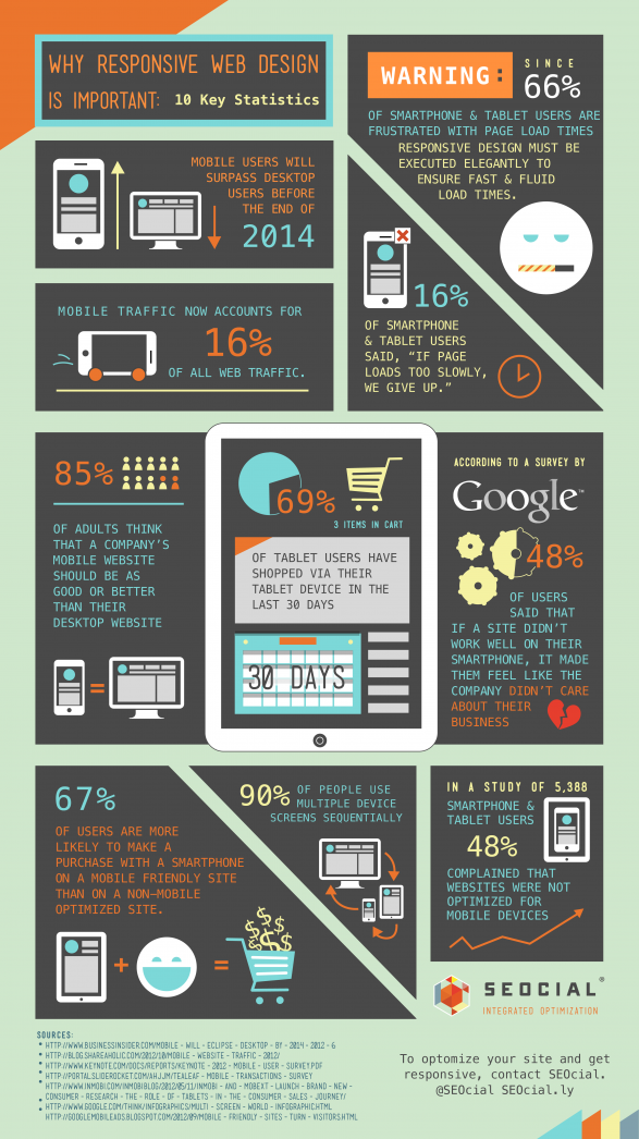 Why Responsive Design is Important: 10 Key Statistics