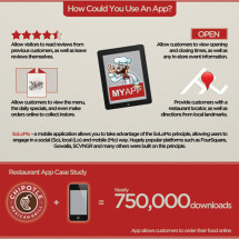Why Restaurants Are Moving Towards Social Media And Mobile Applications Infographic
