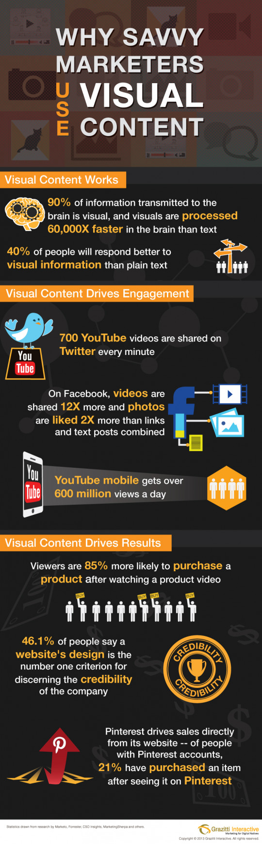 Why Savvy Marketers Use VISUAL Content ? [Infographic]