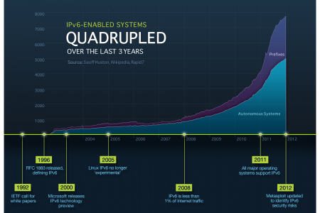 Why Security Assessments Must Cover IPv6, Even In IPv4 Networks Infographic