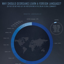 Why should Georgians Learn A Foreign Language? Infographic