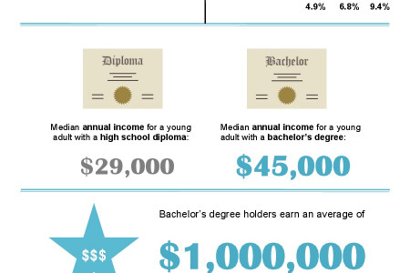 Why should I earn a college degree? Infographic