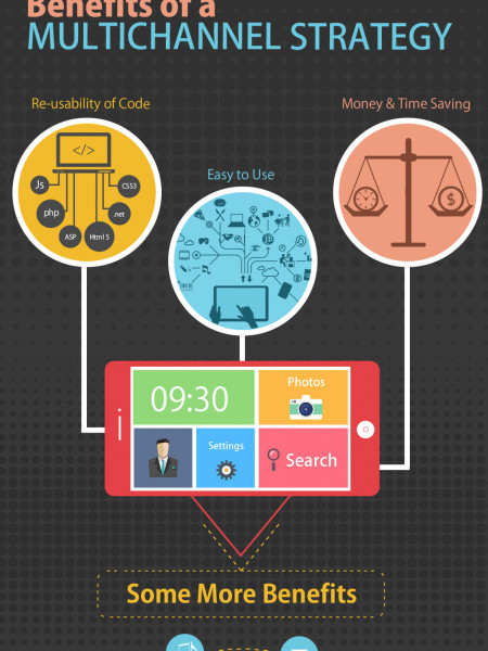 Why should you adopt a Multi-Channel Strategy? Infographic