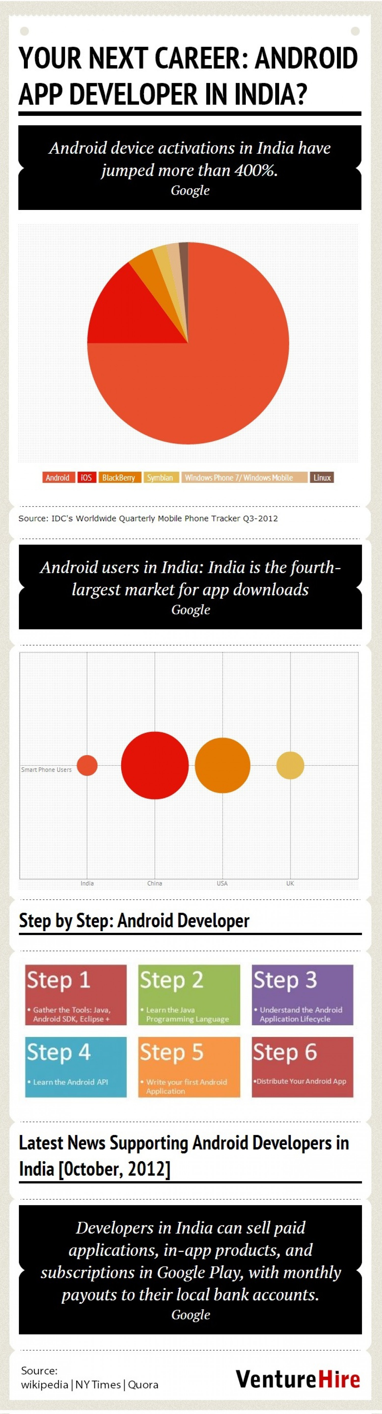Why should you consider a Career in Android in India? Infographic