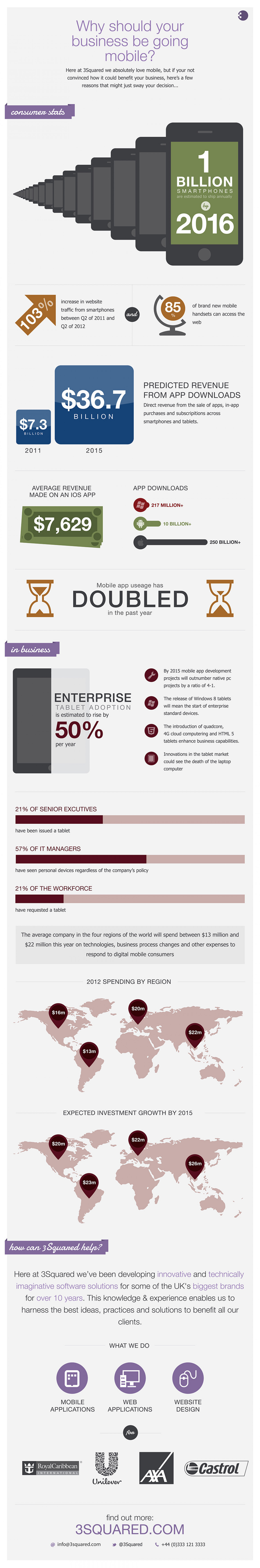 Why should your business go mobile? Infographic