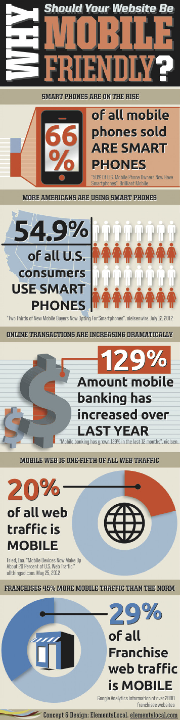 Why Should Your Website Be Mobile Friendly? Infographic