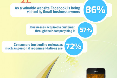 Why Small Businesses Should Build their Online Presence?  Infographic