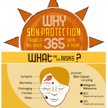 Why Sun Protection Should Be Used 365 Days A Year Infographic