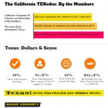 Why Texas is Good for Business Infographic