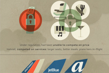 Why the Airlines are Bankrupt Infographic