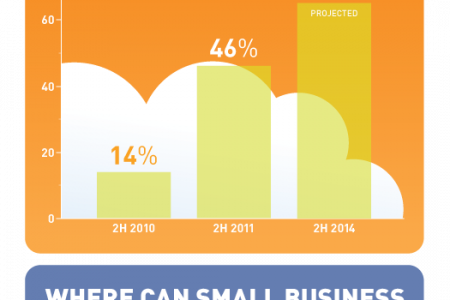 Why the Cloud is a Big Deal for Small Businesses Infographic