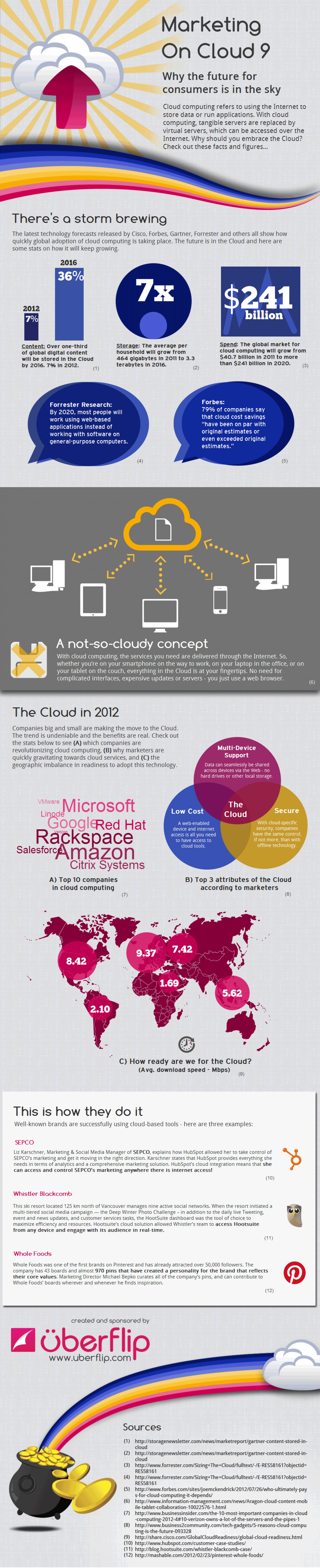 Why the Future is in The Cloud Infographic