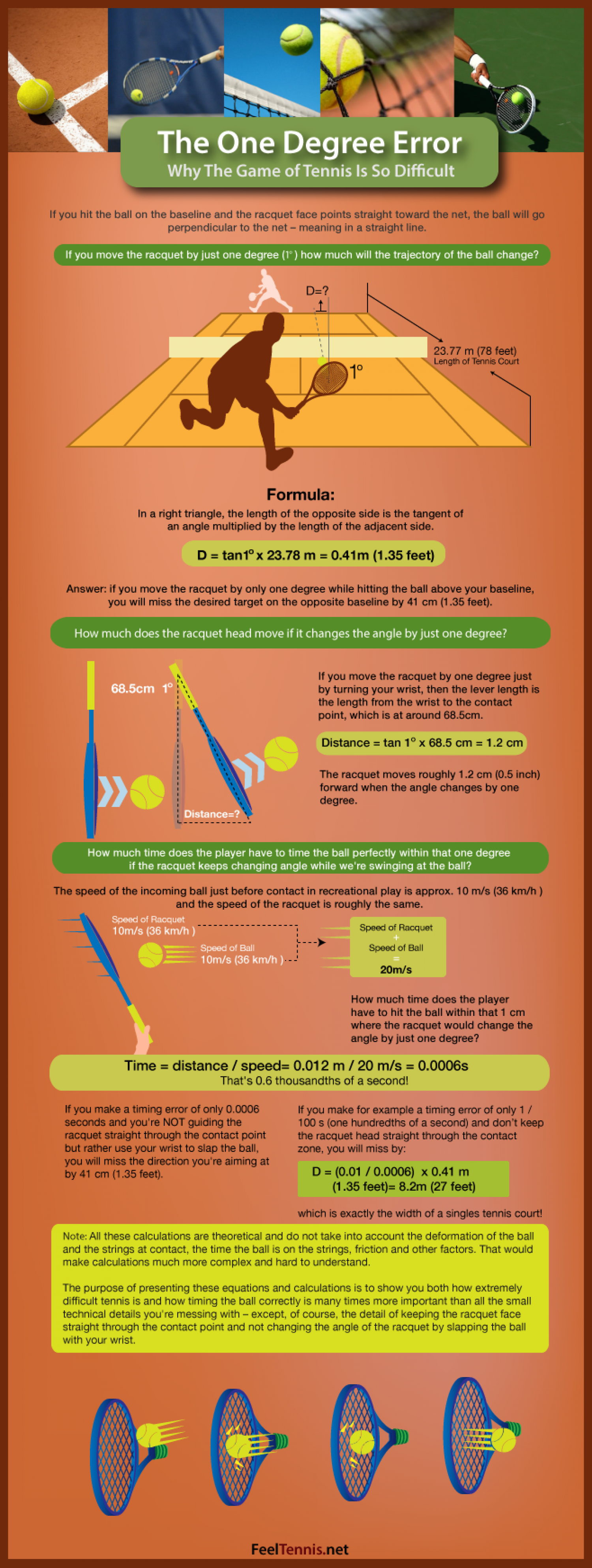 The One Degree Error: Why The Game of Tennis Is So Difficult Infographic