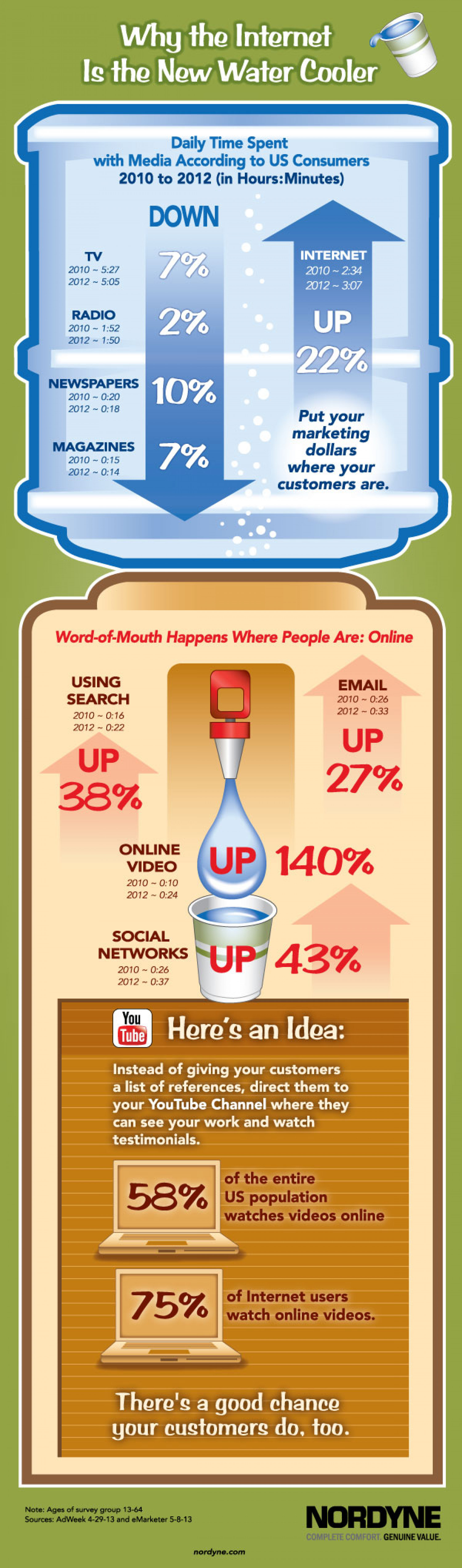 Why the Internet Is the New Water Cooler Infographic