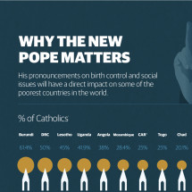 Why the new Pope matters Infographic