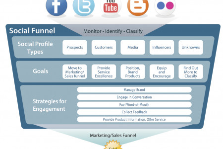 Why the Social Funnel?  Infographic