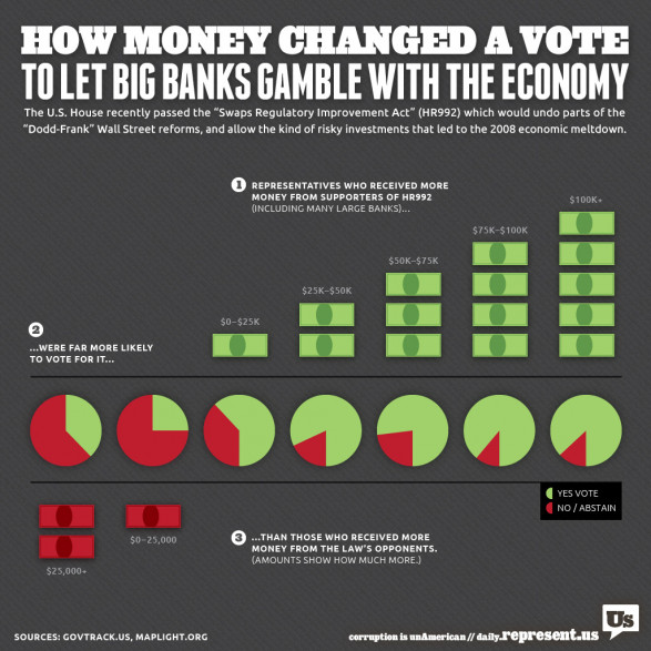 Why The US House Passed a Law Written by Banks
