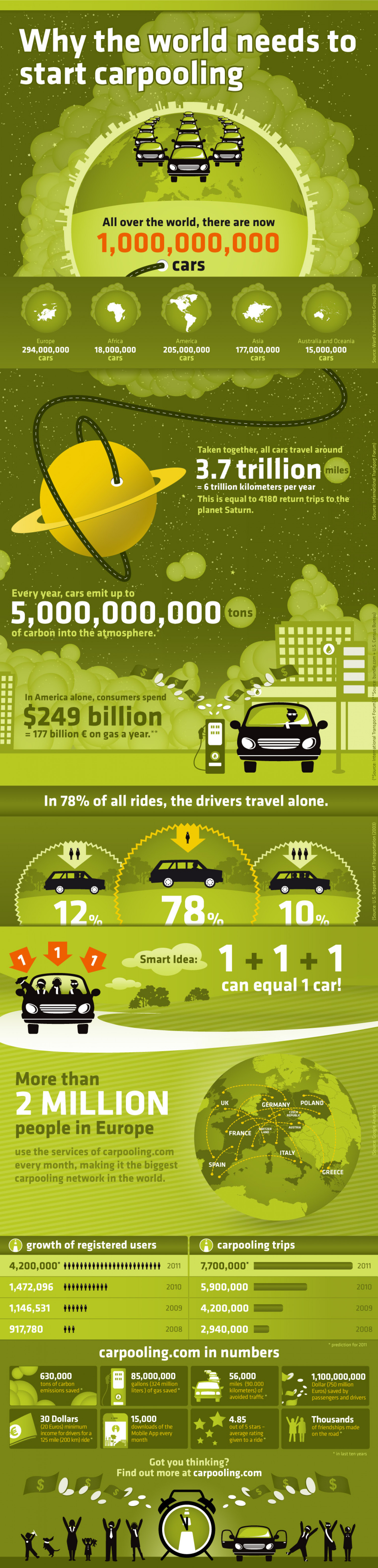 Why the World Needs to Start Car-sharing Infographic