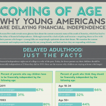 Why The Youth of America Are Delaying Financial Independence: A Visual Guide Infographic