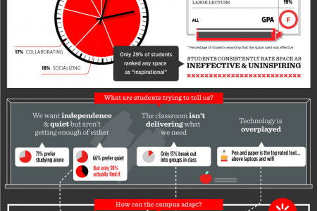 Why Today's Student Campus Gets a Failing Grade Infographic