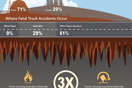 Why Truck Accidents Can Be Deadly Infographic