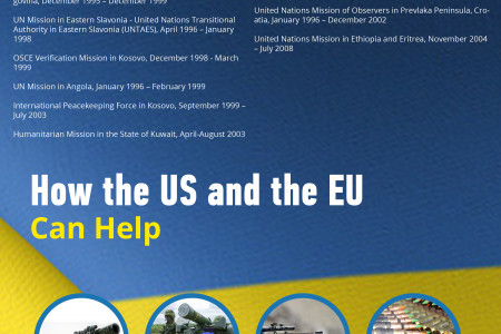 Why US and Europe Should Help Ukraine Infographic