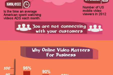Why Video Marketing Is Important? Infographic
