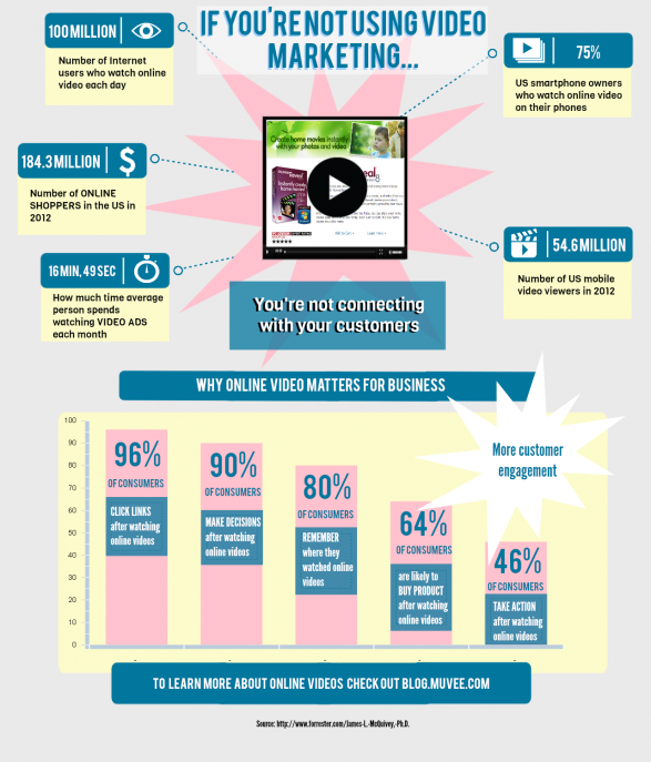 Video Marketing Statistics 2012