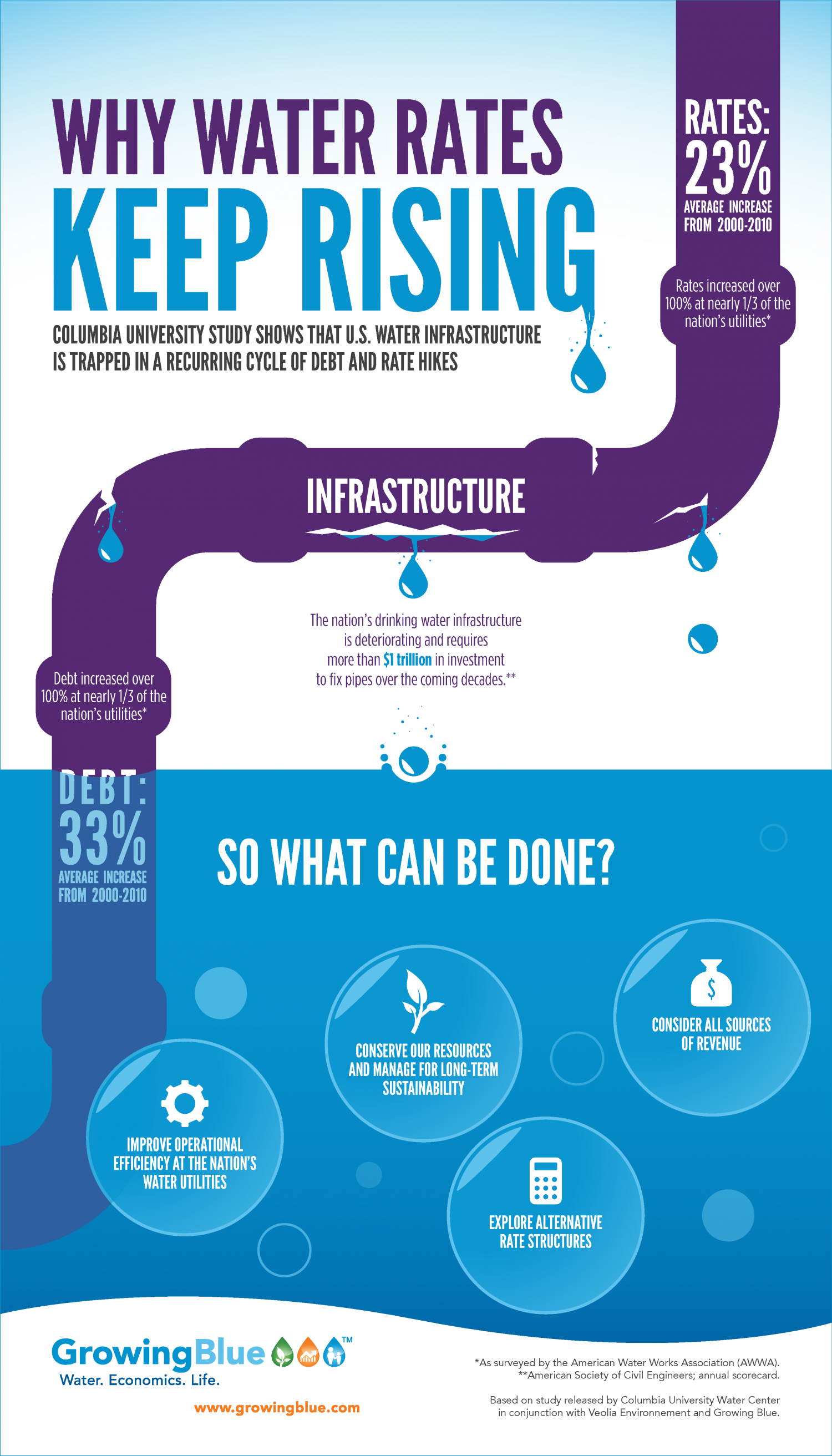 Why Water Rates are Likely to Increase Infographic