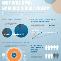 Why Will CMOs Embrace Social Video? Infographic