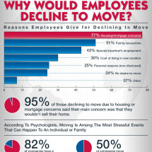 Why Would Employees Decline to Move? Infographic