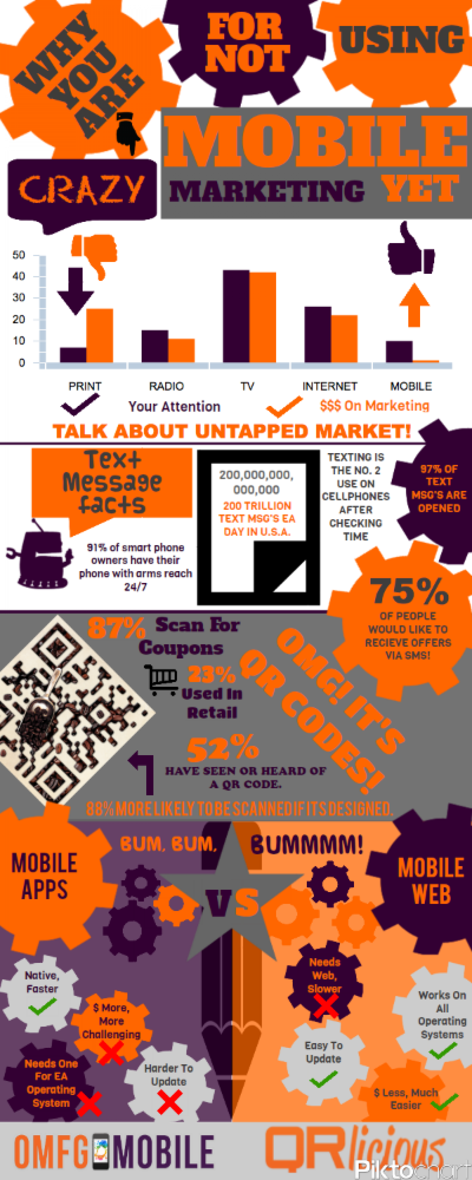 Why You Are Crazy For Not Using Mobile Marketing Infographic
