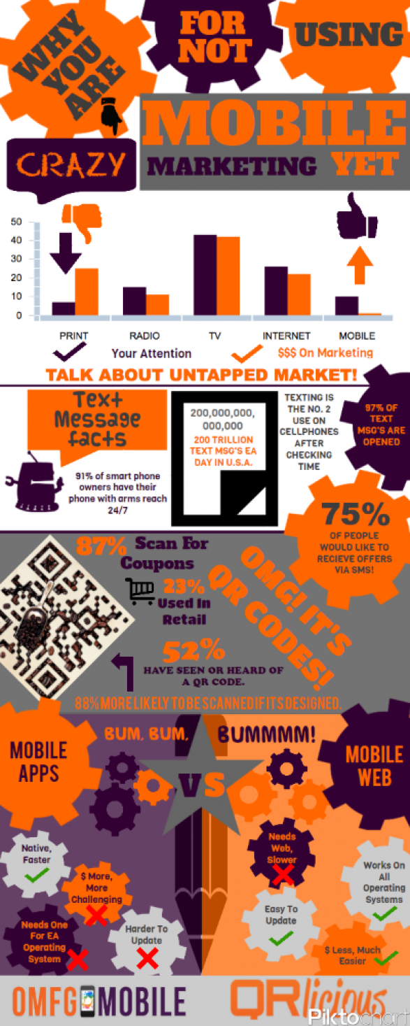 Why You Are Crazy For Not Using Mobile Marketing