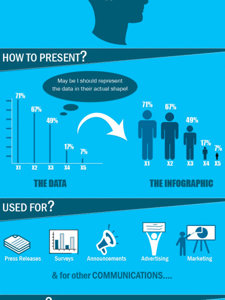 Why You Need an Infographic Infographic